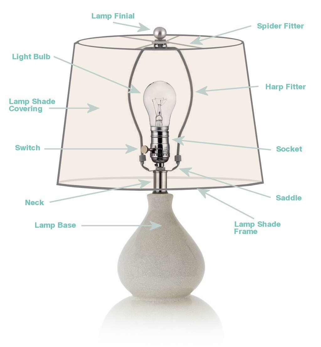 Learn The Different Types Of Lamp Shades How To Measure Them Buying Tips And How To Choose The Right Shade To Fit Your Lamp Th Lamp Shades Lamp Make A Lamp