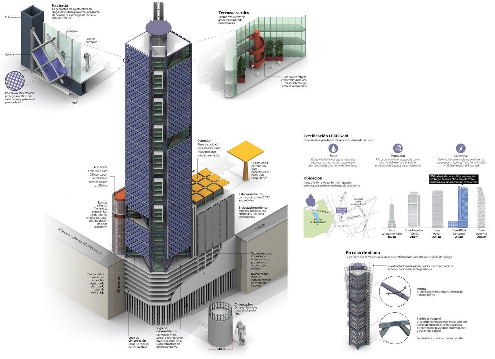Bancomer: Revista Esencia Y Espacio