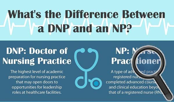 What is the Difference Between an NP and a DNP? | Prepping For FNP ...