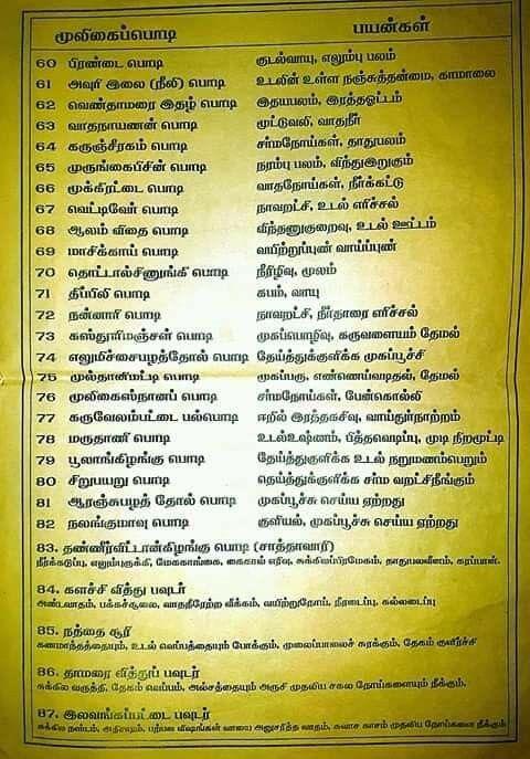 Pin by Vijay Ignatius on Tamil | Natural health tips ...