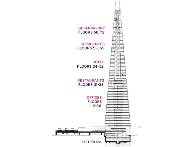 the shard london u2019s tallest tower by renzo piano building