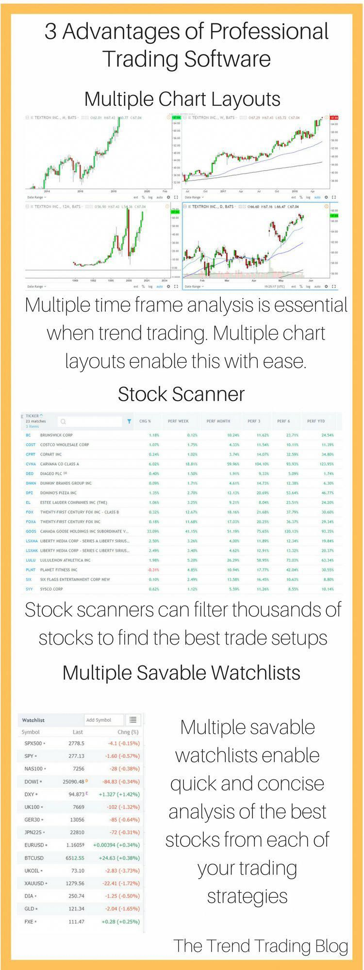 Things Every Forex Trader Needs To Know Trend trading