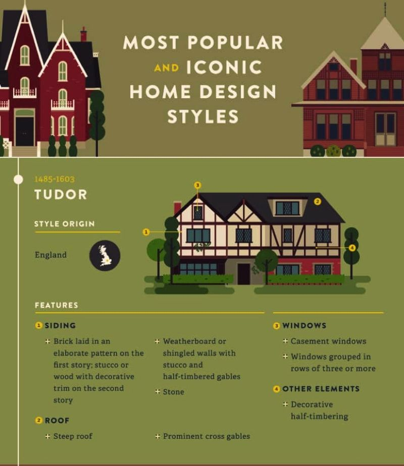 Most Popular Iconic Home Design Styles House Design House