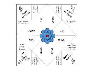 States of matter fortune teller and a blank, editable one