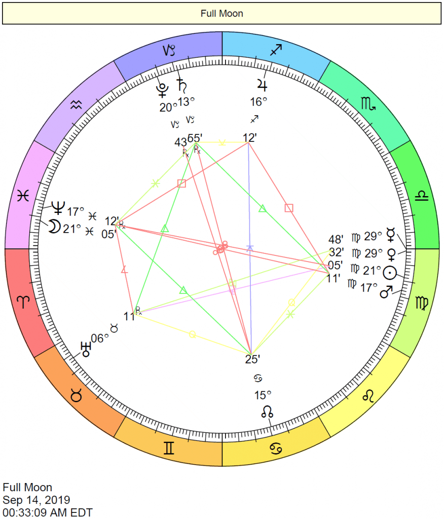 Full Moon In Pisces Chart September 14 2019 Relationship Astrology Natal Charts Birth Chart Astrology