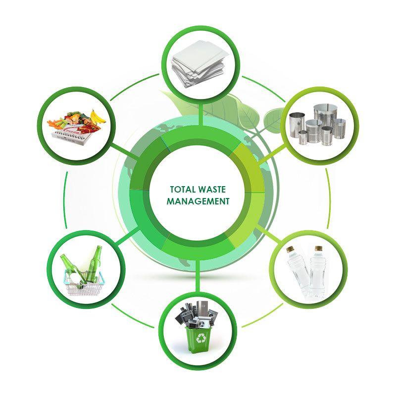 Waste Management Service Mm Century Waste Management Services Management Waste Collection