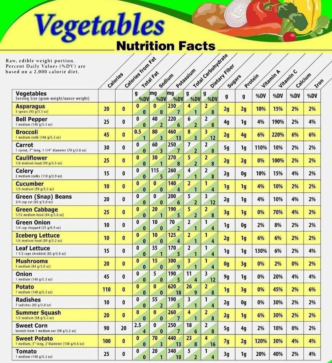 Chart Vegetables In 2020 Vegetable Nutrition Chart Vegetable Calorie Chart Fruit Nutrition