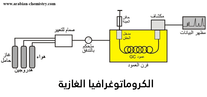تعر ف على الكروماتوغرافيا الغازية الكيمياء العربي Chemical Chemistry Diagram