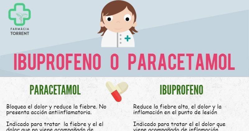 Tanto Ibuprofeno Como Paracetamol Comparten Algo En Común Ambos Son Los Dos Analgésicos Más Populares Del Mun Dolor Menstrual Dolor Muscular Dolores De Cabeza