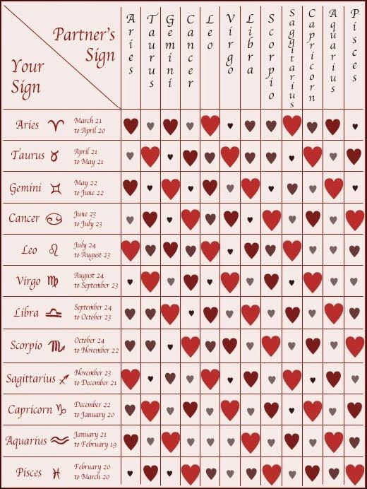 Zodiac sign comparison chart