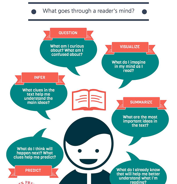 Use this anchor chart at home or in the classroom to remind your early readers about the reading process.