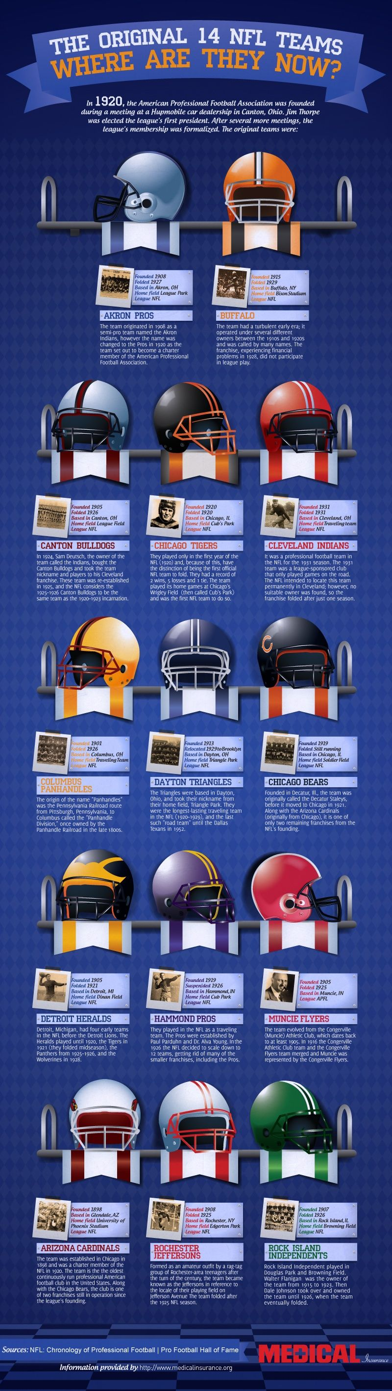 The original 14 NFL teams and where they went.