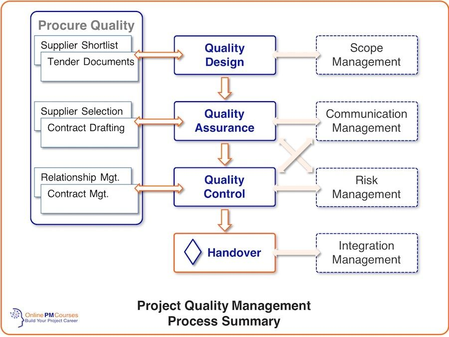 Project Quality Management All You Need To Know Management Projects Design Management