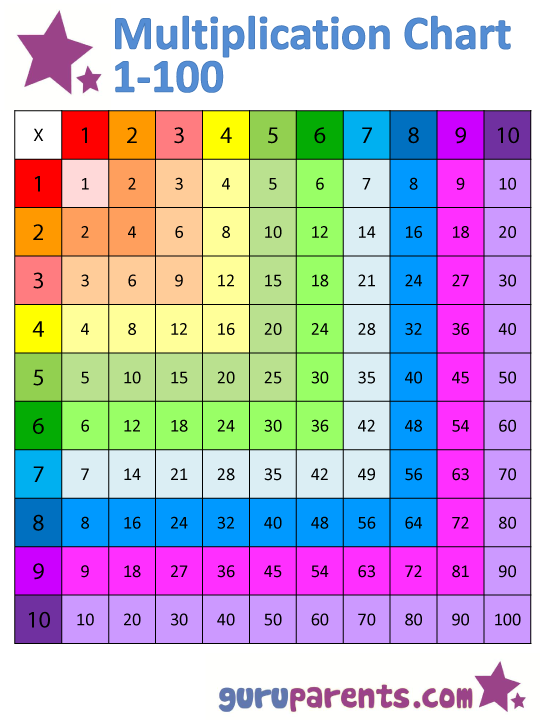 Excellent colorful multiplication chart. Slide fingers across from ...
