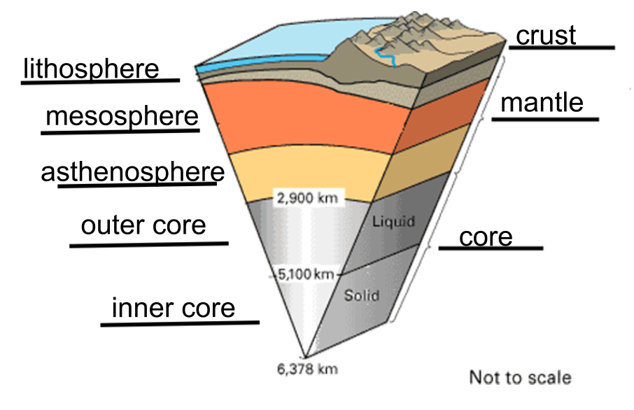 earth's layers diagram google search earth layers, outer all earth layers diagram earth layers #14