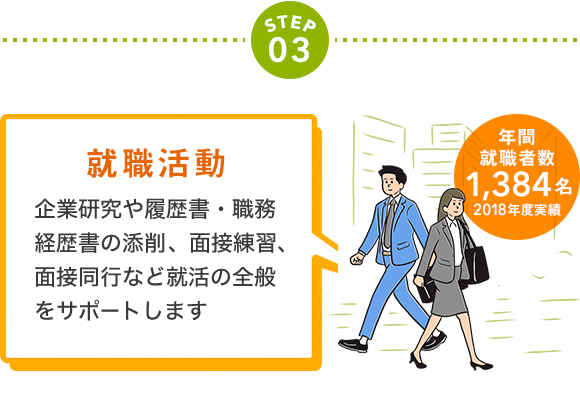 Step03 就職活動 企業研究や履歴書 職務経歴書の添削 面接練習 面接同行など就活の全般をサポートします 年間就職者数1 384名 2018年度実績 職務経歴書 履歴書 就職活動