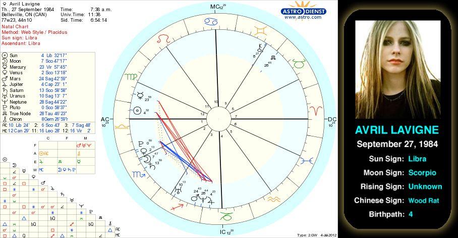 Avril Lavignes Birth Chart Avril Ramona Lavigne Is A Canadian