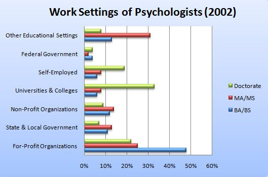 What Are Some Current Employment Trends in Psychology? Psychology - gap in employment