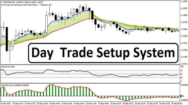 Day Trade Setup System Intraday Trading Online Trading Day Trading