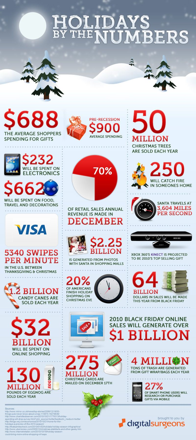 Holidays by the numbers, an infographic