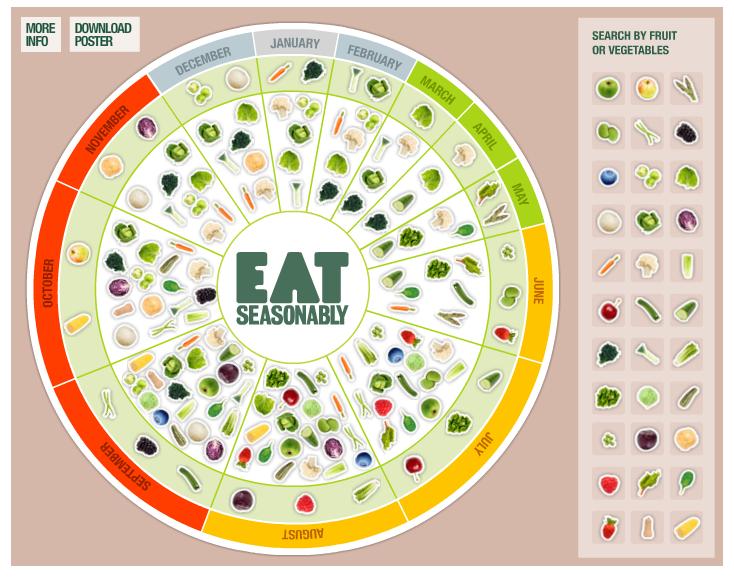 The eat seasonably calendar interactive fruit and vegetables taste best when eaten in season