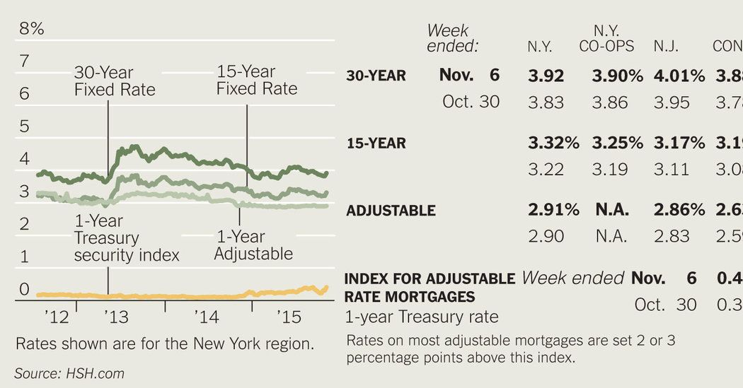 Rising Home Prices Have Made It Difficult For Existing Homeowners