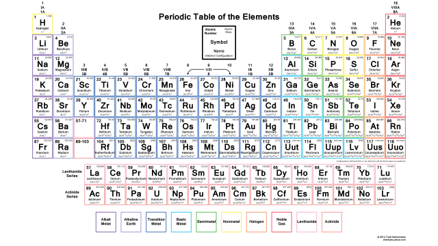 This Is A Great Chemistry Cheat Sheet I Give These Out To