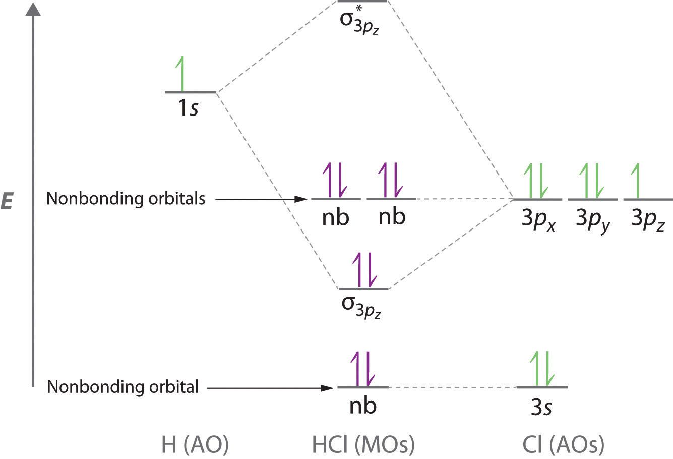 hight resolution of hcl molecular orbital diagram google search