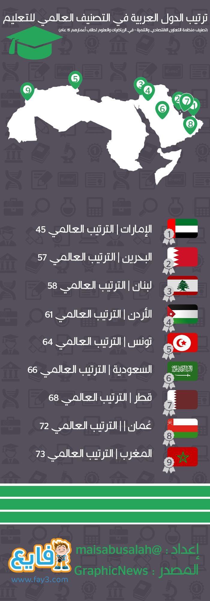 ترتيب الدول العربية في التصنيف العالمي للتعليم Map Info Map Screenshot