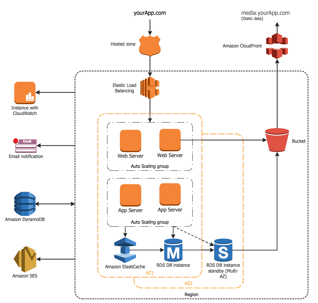 example 3 tier auto scalable web application architecture this diagram was created in conceptdraw pro using the aws architecture diagram lib  [ 1040 x 992 Pixel ]