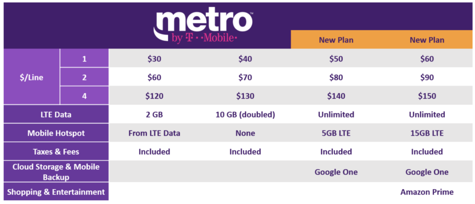 Metropcs Becomes Metro By T Mobile Gets New Unlimited Plans With Amazon Prime Prepaid Cell Phone Plans T Mobile Phones Cell Phone Plans