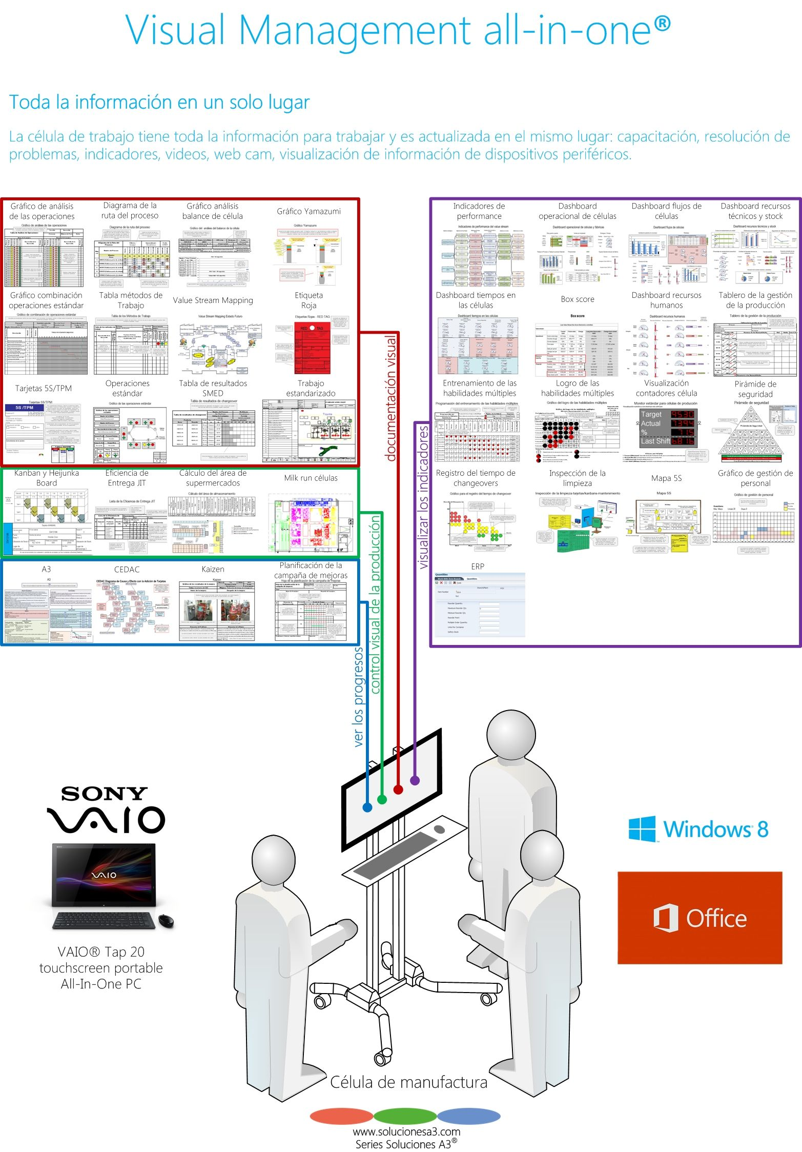 Visual Management all-in-one® | six sigma | Pinterest | Management