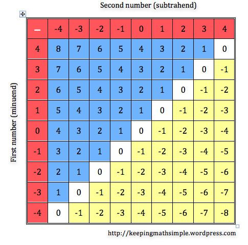 Addition subtraction chart printable patterns in the tables of integers mathematics for teaching also rh pinterest