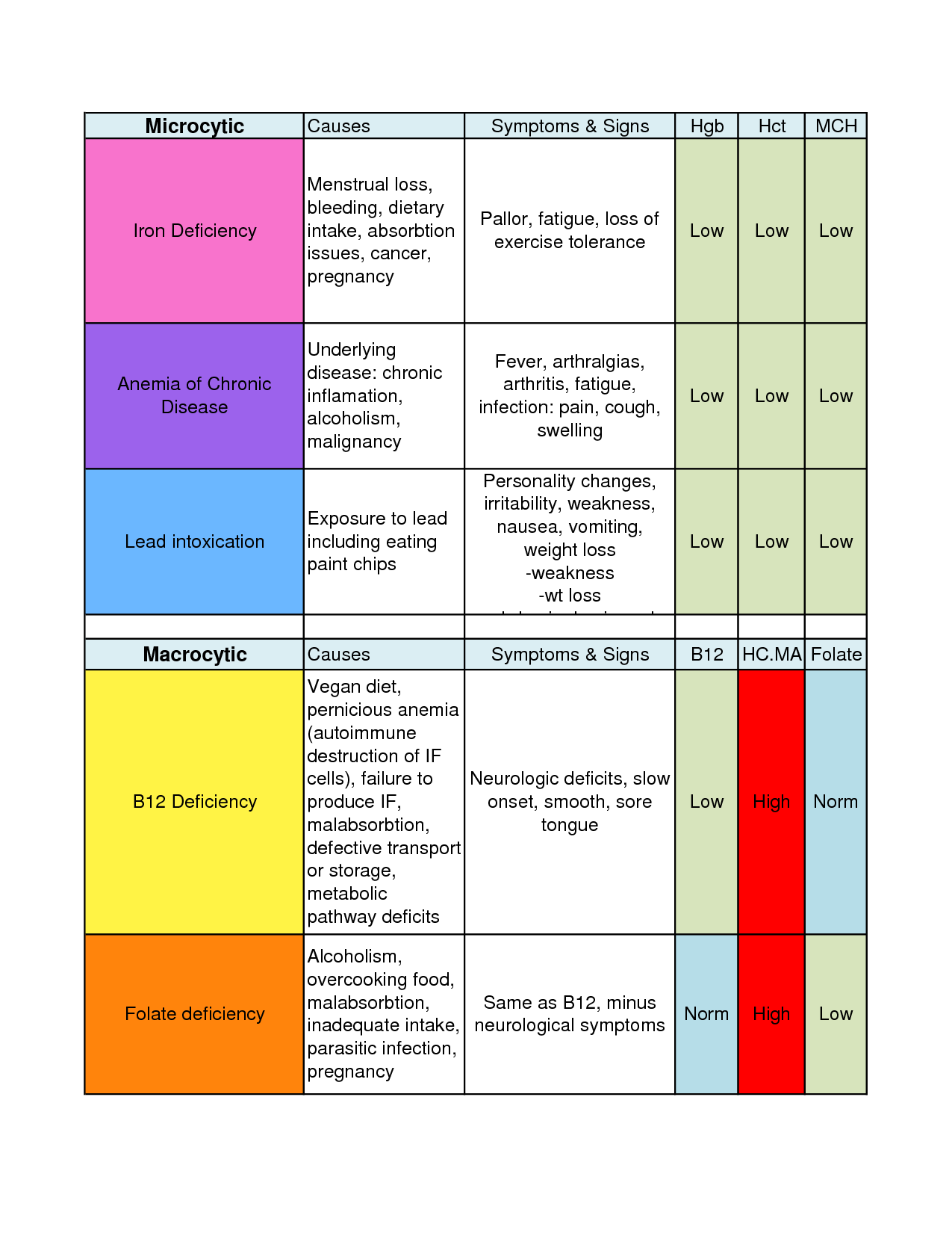 Anemia Classifications Chart