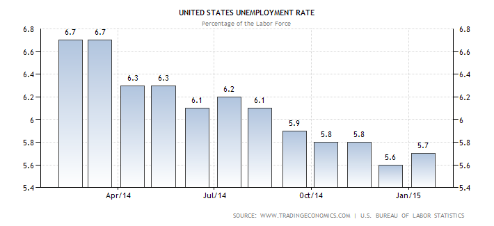 United States Unemployment Rate Through Out This Short Piece It Talks About The High And The Lows For The Amer Unemployment Rate Unemployment Economics Project