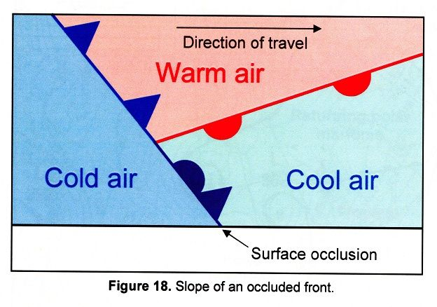 Occluded Front Diagram Vertical Frontiers Atmosphere Steve