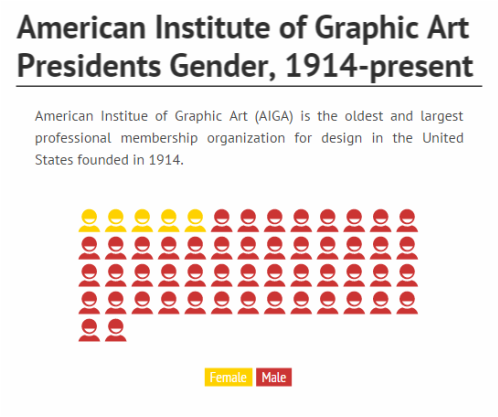 Image Result For Gender Ratio Graphic