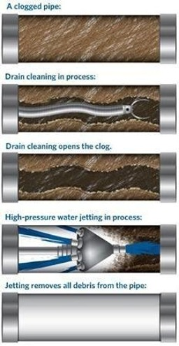 You Can Try Our Best Sewer Hydro Jetting Service Houston For Your Residential Or Commercial Plumbing Sewer Drain Cleaning Plumbing Drawing Commercial Plumbing