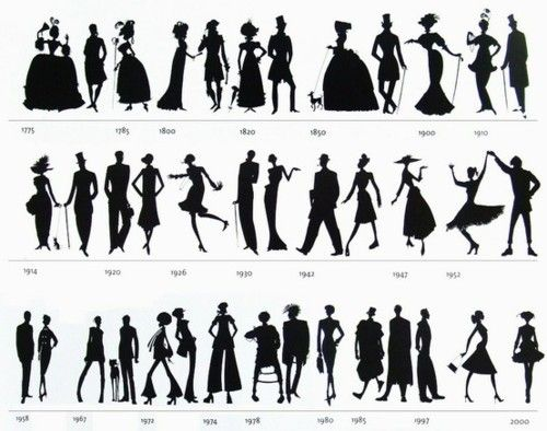 History of Fashion this as wallpaper could be very cool