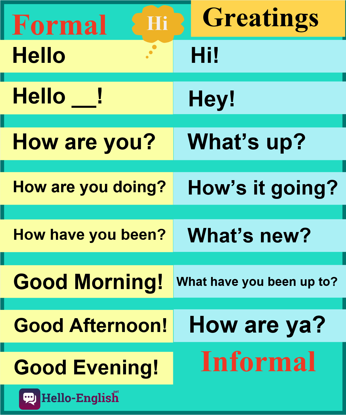 Formal and informal greetings in English Hello english