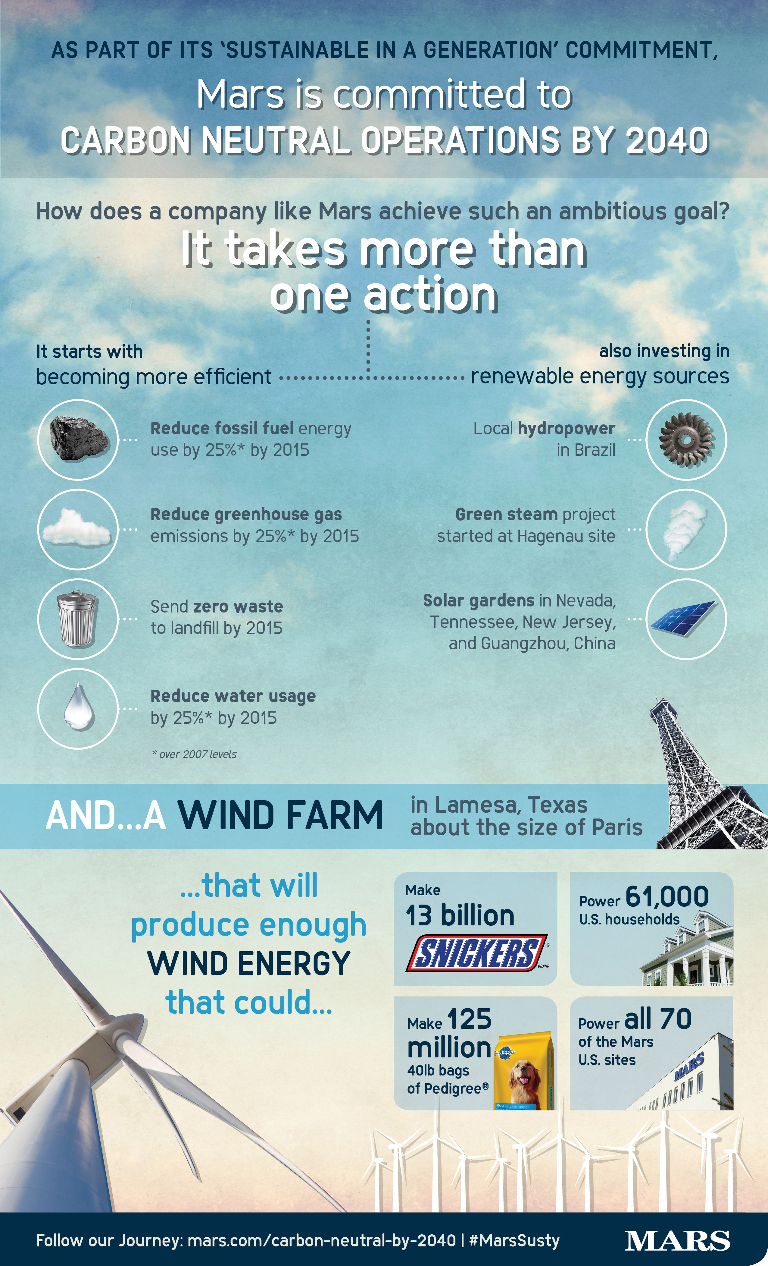 Pin By American Heritage Chocolate On American Heritage Chocolate Sustainability Renewable Sources Of Energy Wind Farm American Heritage