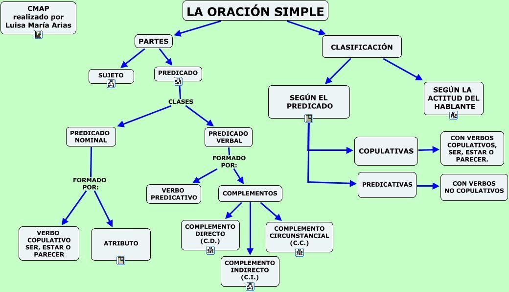 La Oración Simple Mapa Conceptual Oraciones Simples