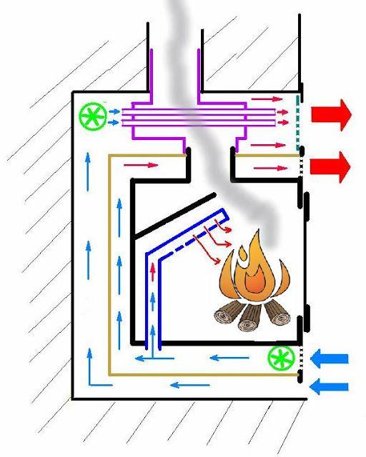 Tecnolog a para un progreso sostenible modificando una for Planos para construir una cocina de lena