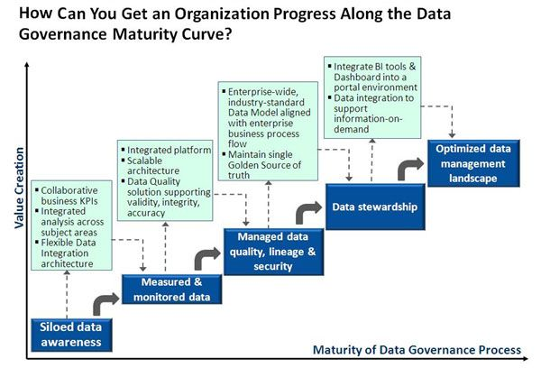 Data Integration Maturity Chart Google Search Master Data Management Data Science Information Governance