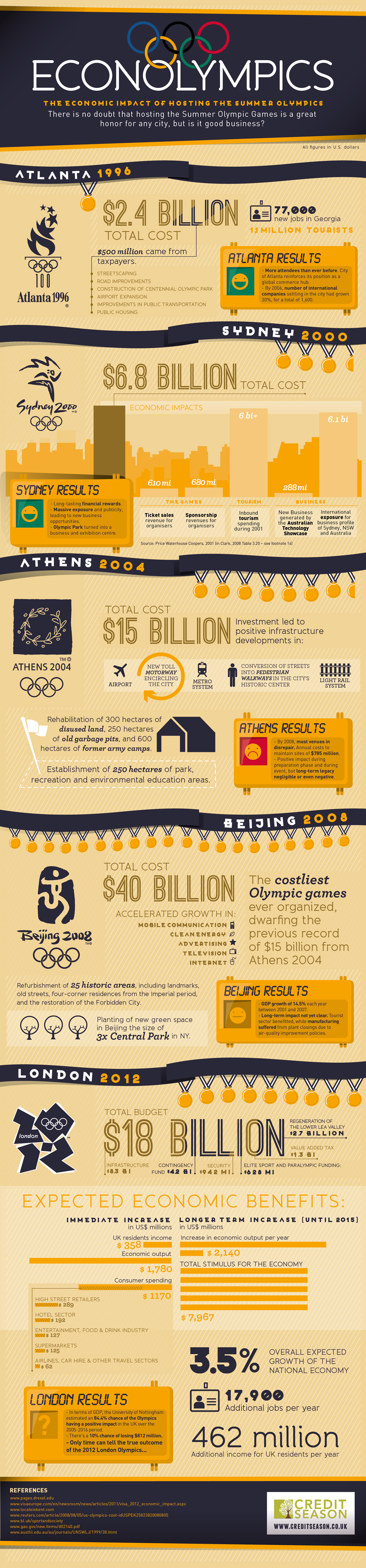 INFOGRAPHIC: The economic impact of holding the Summer Olympics, from Atlanta 1996 to London 2012.