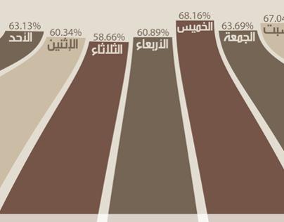 إنفوجرافيك   تفاعل العمانيين في مواقع التواصل الإجتماعي