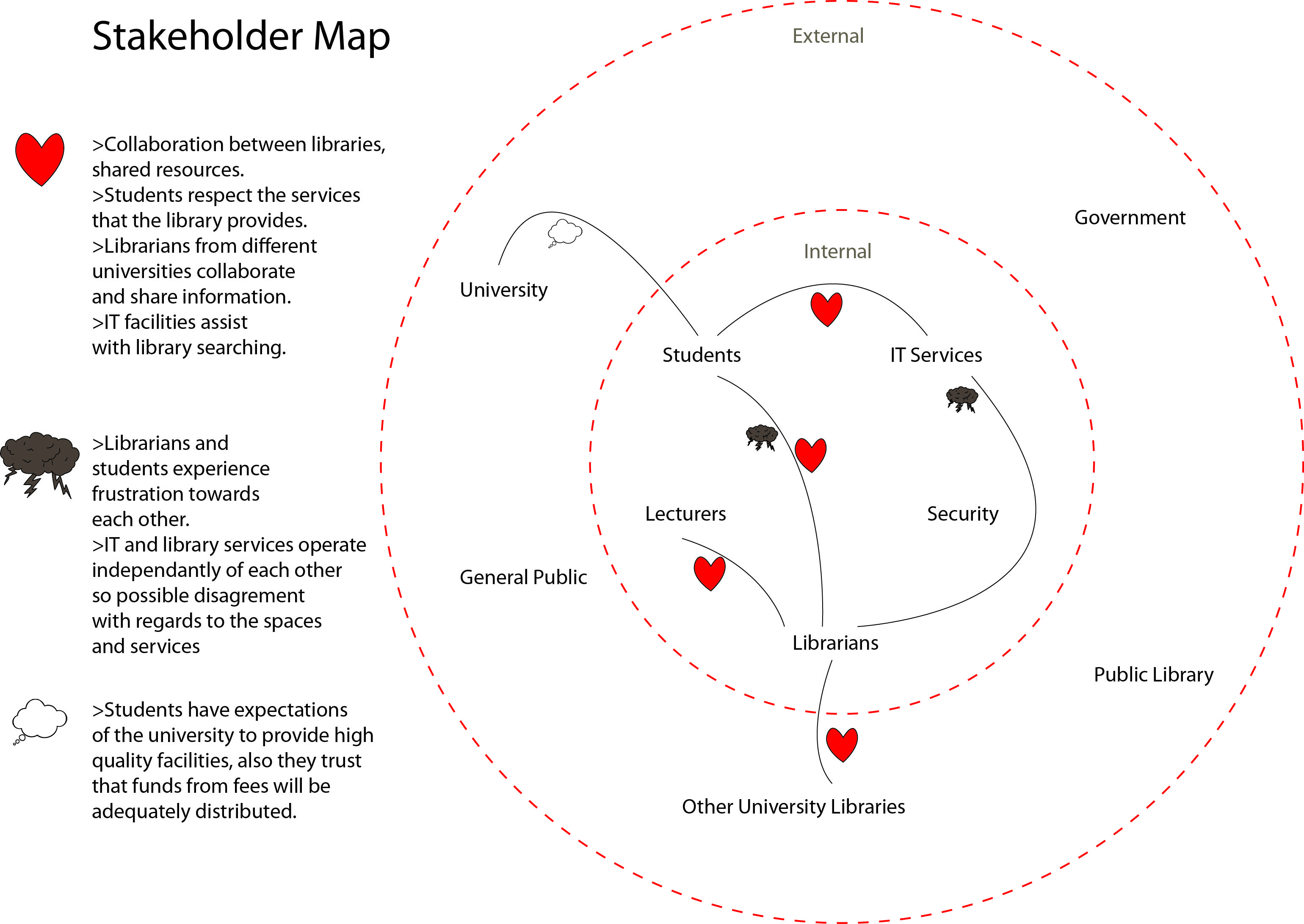 medium resolution of stakeholder map yahoo image search results yahoo images line chart image search
