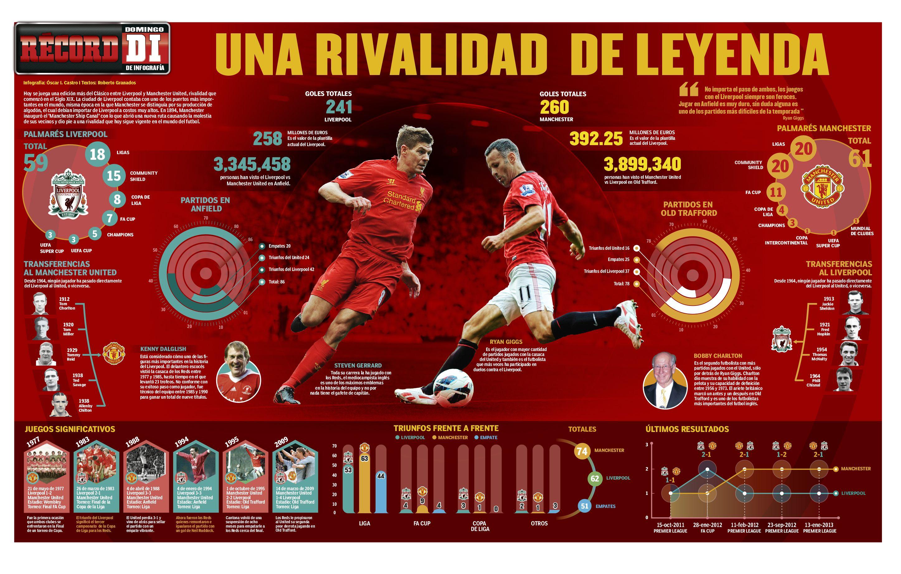 This Is Visual Journalism 32 Visualoop Journalism Liverpool Infographic