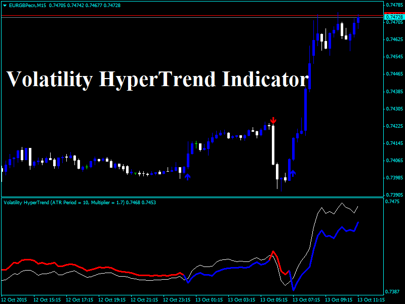 Forex volatility index indicator