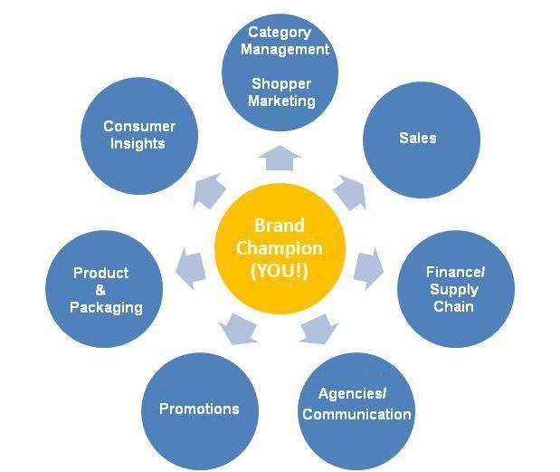 The Cycle Brand Management Overview Business Process Diagrams